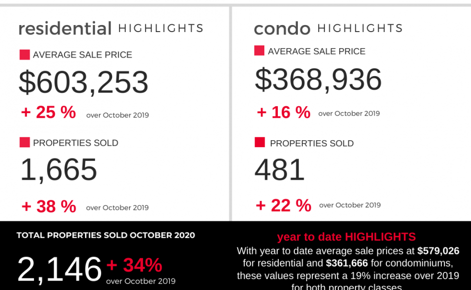 Ottawa Real Estate Stats for October 2020